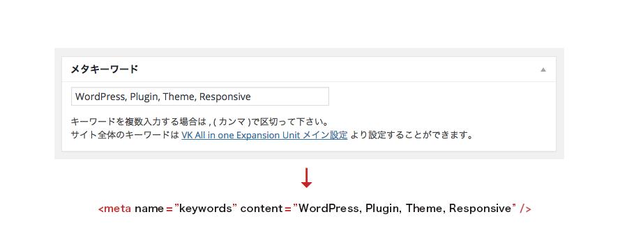 ボックスに入力された内容を html head 内へ meta keyword タグとして表示します。