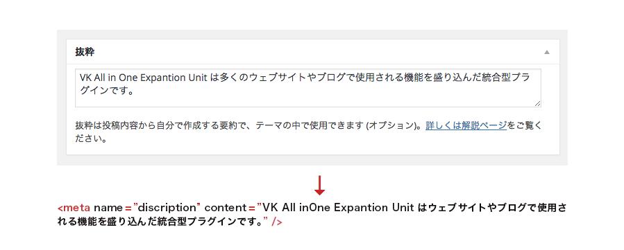 「抜粋」欄に入力された内容を html head 内へ meta description タグとして表示します。